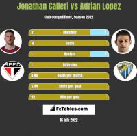 Jonathan Calleri vs Adrian Lopez h2h player stats