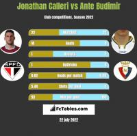 Jonathan Calleri vs Ante Budimir h2h player stats