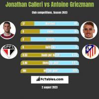 Jonathan Calleri vs Antoine Griezmann h2h player stats