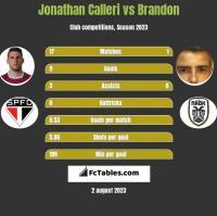 Jonathan Calleri vs Brandon h2h player stats