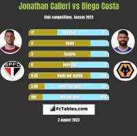 Jonathan Calleri vs Diego Costa h2h player stats