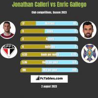 Jonathan Calleri vs Enric Gallego h2h player stats