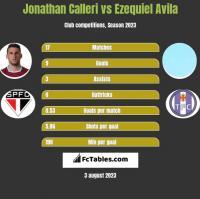 Jonathan Calleri vs Ezequiel Avila h2h player stats