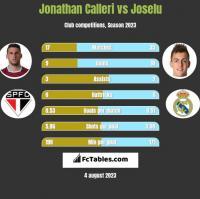 Jonathan Calleri vs Joselu h2h player stats