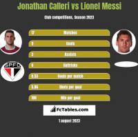Jonathan Calleri vs Lionel Messi h2h player stats