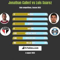 Jonathan Calleri vs Luis Suarez h2h player stats
