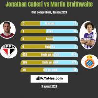 Jonathan Calleri vs Martin Braithwaite h2h player stats