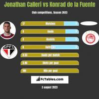 Jonathan Calleri vs Konrad de la Fuente h2h player stats