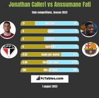 Jonathan Calleri vs Anssumane Fati h2h player stats