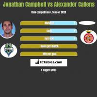 Jonathan Campbell vs Alexander Callens h2h player stats