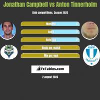 Jonathan Campbell vs Anton Tinnerholm h2h player stats