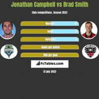 Jonathan Campbell vs Brad Smith h2h player stats