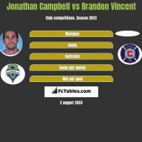Jonathan Campbell vs Brandon Vincent h2h player stats