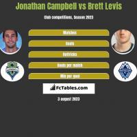 Jonathan Campbell vs Brett Levis h2h player stats