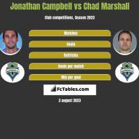 Jonathan Campbell vs Chad Marshall h2h player stats