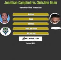 Jonathan Campbell vs Christian Dean h2h player stats