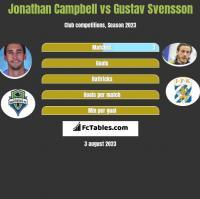 Jonathan Campbell vs Gustav Svensson h2h player stats