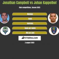 Jonathan Campbell vs Johan Kappelhof h2h player stats
