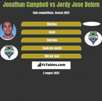 Jonathan Campbell vs Jordy Jose Delem h2h player stats