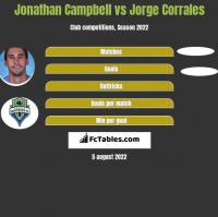Jonathan Campbell vs Jorge Corrales h2h player stats