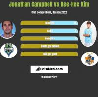 Jonathan Campbell vs Kee-Hee Kim h2h player stats