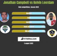 Jonathan Campbell vs Kelvin Leerdam h2h player stats