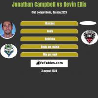 Jonathan Campbell vs Kevin Ellis h2h player stats