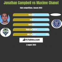 Jonathan Campbell vs Maxime Chanot h2h player stats