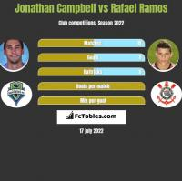 Jonathan Campbell vs Rafael Ramos h2h player stats