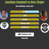 Jonathan Campbell vs Reto Ziegler h2h player stats