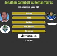 Jonathan Campbell vs Roman Torres h2h player stats