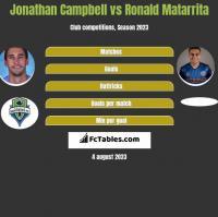 Jonathan Campbell vs Ronald Matarrita h2h player stats