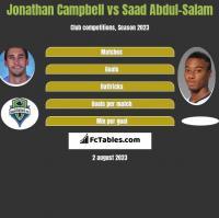 Jonathan Campbell vs Saad Abdul-Salam h2h player stats