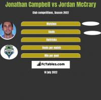 Jonathan Campbell vs Jordan McCrary h2h player stats