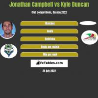 Jonathan Campbell vs Kyle Duncan h2h player stats