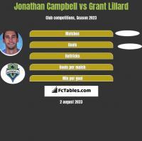 Jonathan Campbell vs Grant Lillard h2h player stats