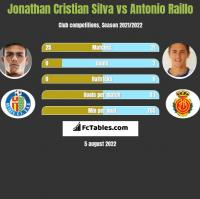 Jonathan Cristian Silva vs Antonio Raillo h2h player stats