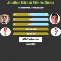 Jonathan Cristian Silva vs Chema h2h player stats
