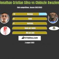 Jonathan Cristian Silva vs Chidozie Awaziem h2h player stats