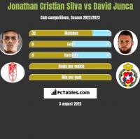 Jonathan Cristian Silva vs David Junca h2h player stats