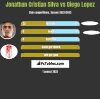 Jonathan Cristian Silva vs Diego Lopez h2h player stats