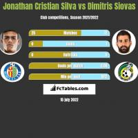 Jonathan Cristian Silva vs Dimitris Siovas h2h player stats