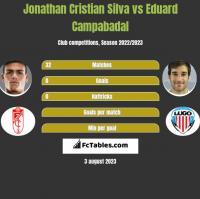 Jonathan Cristian Silva vs Eduard Campabadal h2h player stats