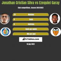 Jonathan Cristian Silva vs Ezequiel Garay h2h player stats