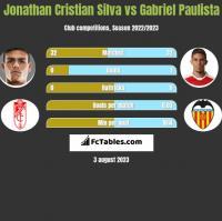 Jonathan Cristian Silva vs Gabriel Paulista h2h player stats