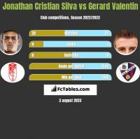 Jonathan Cristian Silva vs Gerard Valentin h2h player stats