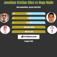 Jonathan Cristian Silva vs Hugo Mallo h2h player stats