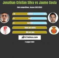 Jonathan Cristian Silva vs Jaume Costa h2h player stats