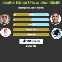 Jonathan Cristian Silva vs Jeison Murillo h2h player stats