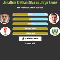 Jonathan Cristian Silva vs Jorge Saenz h2h player stats